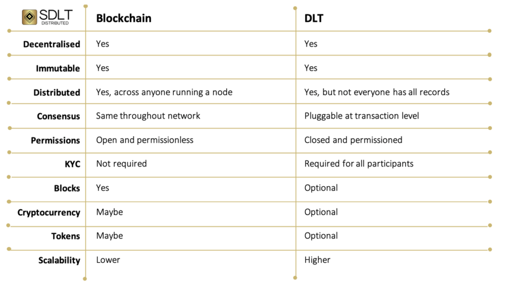 Blockchain versus DLT table of features