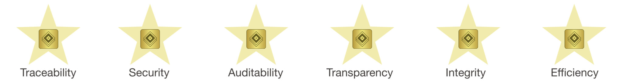 SDLT Trace platform provides traceability, security, auditability, transparency, integrity and afficiency